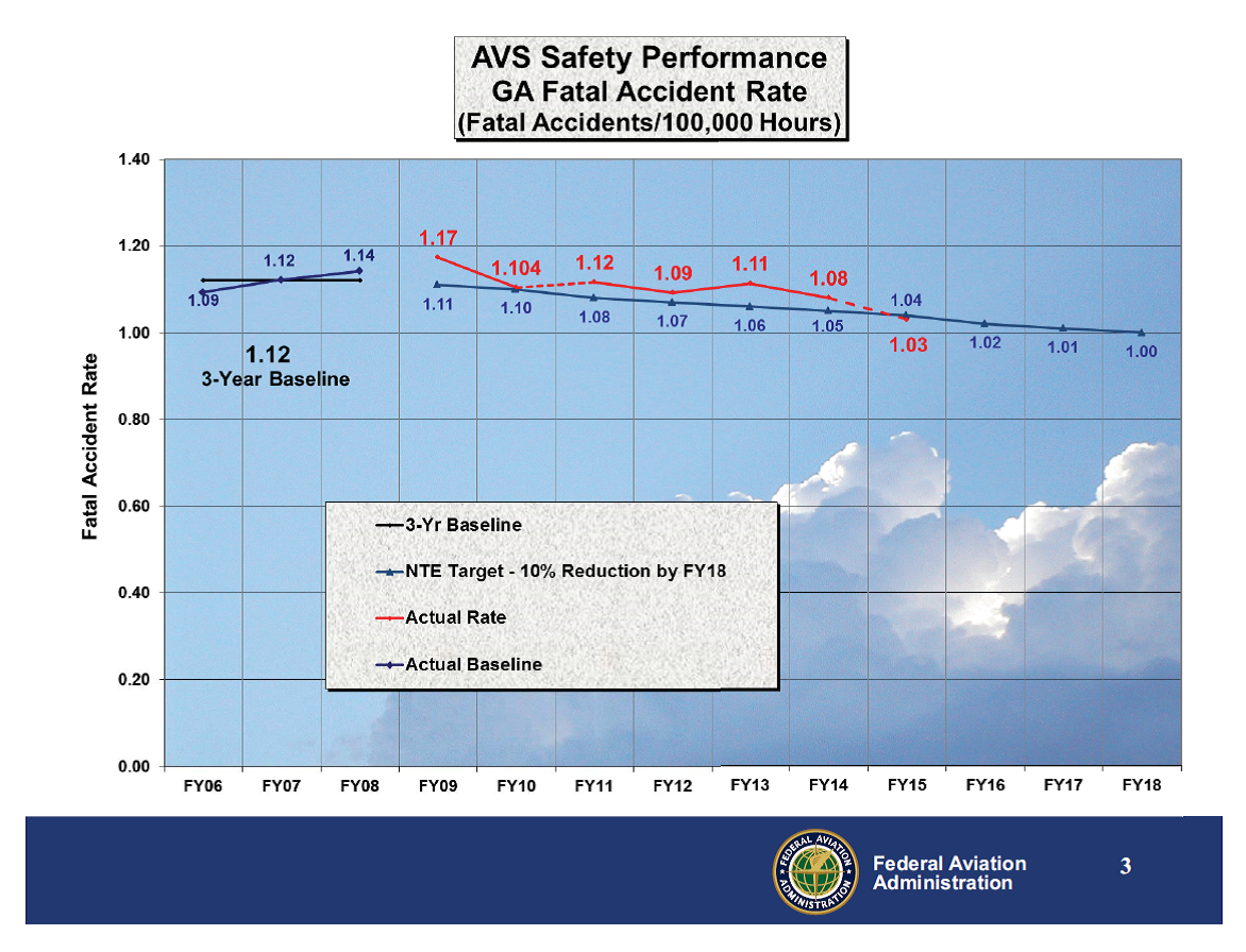 Safety Peformance